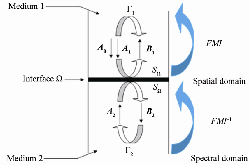 Efficient Analysis of Complex FSS Structure Using the WCIP