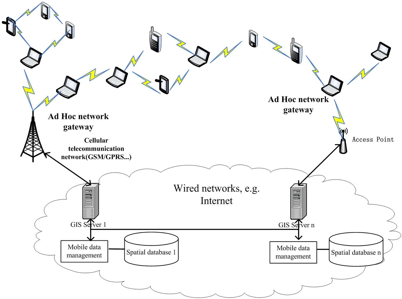 Ad Hoc Network