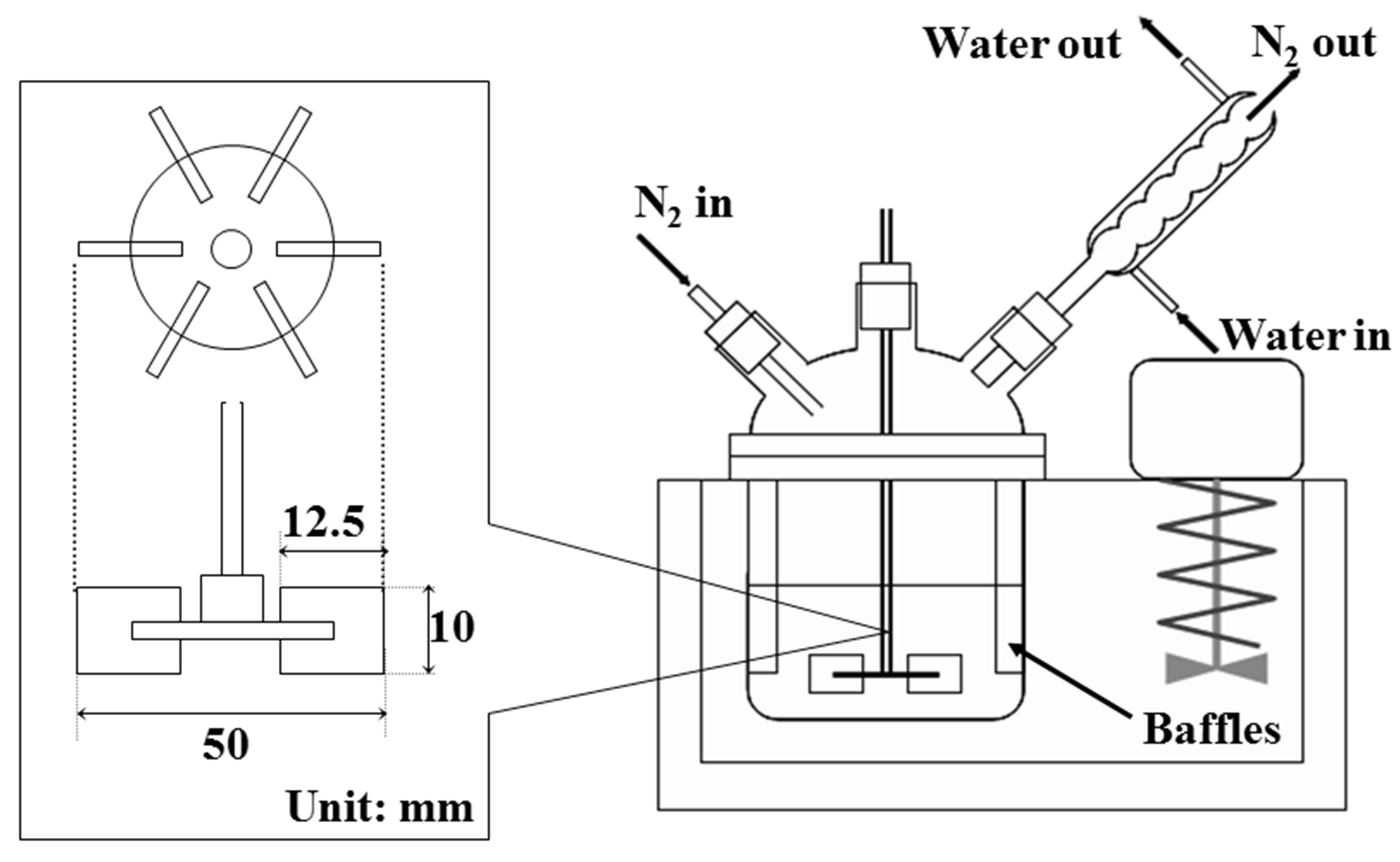 Preparation Of Microcapsules With Liquid Droplet