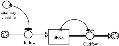 small resolution of schematic of a system dynamics model using the stock flow and auxiliary variables proposed by forrester forrester 1961