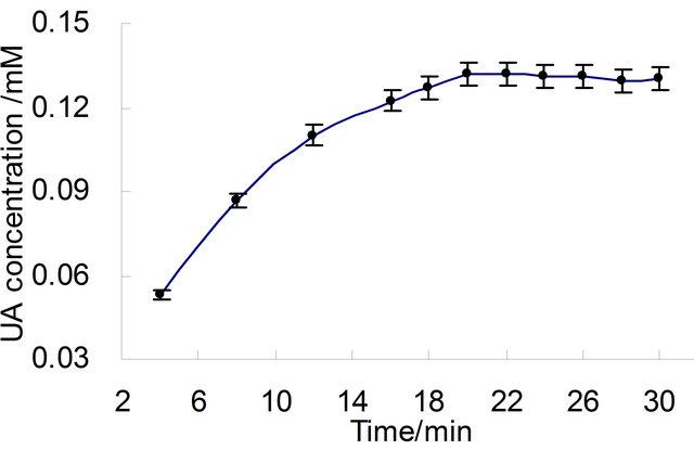 A Sensitive Reversed-Phase High-Performance Liquid