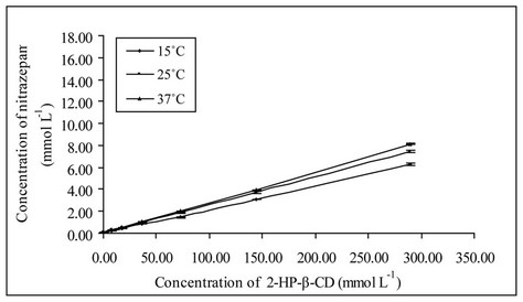 Effect of Cyclodextrin Complexation on the Aqueous