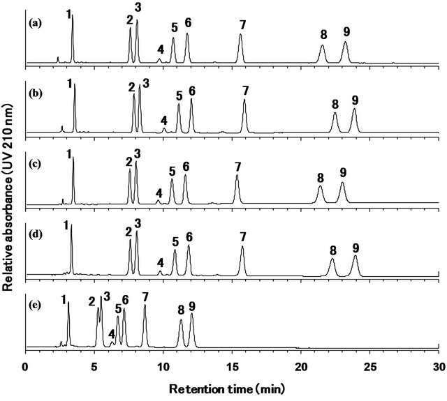 Improvement of the Assay Method for Steviol Glycosides in