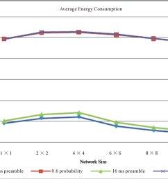 figure 10 energy consumption mj node vs network size  [ 1406 x 1002 Pixel ]