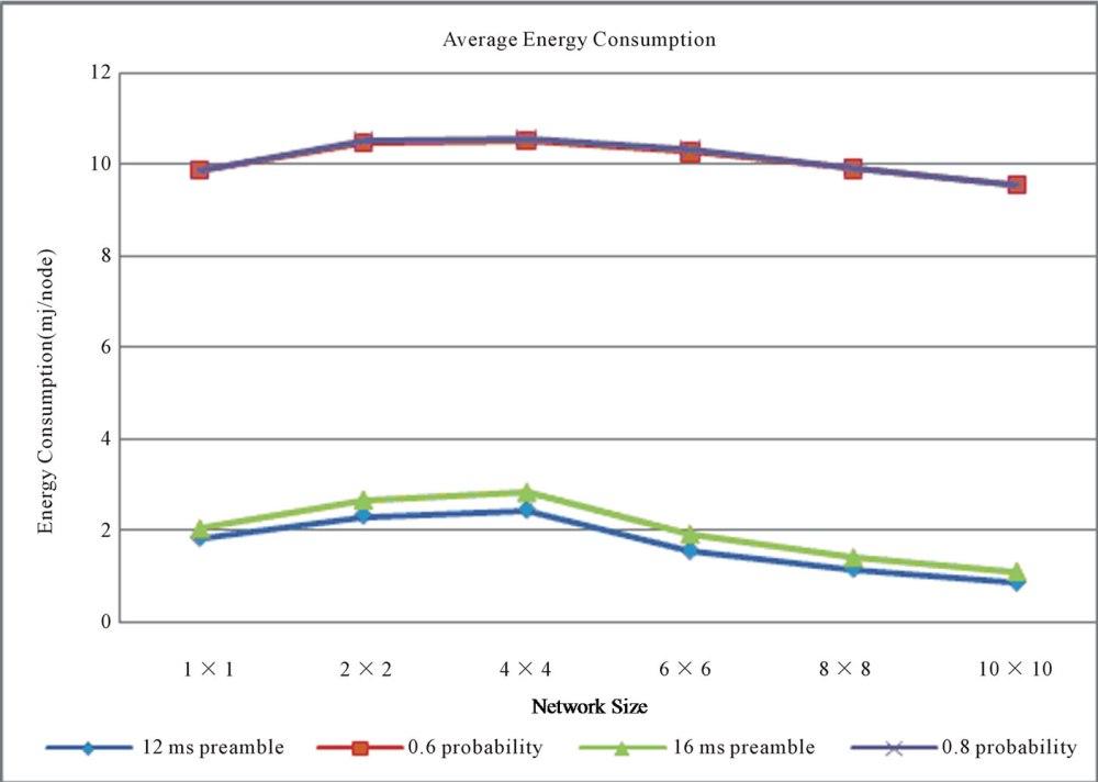 medium resolution of figure 10 energy consumption mj node vs network size
