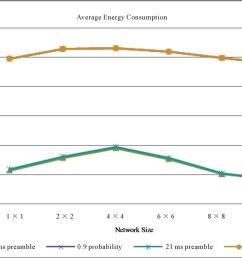 figure 11 energy consumption mj node vs network size  [ 1406 x 998 Pixel ]