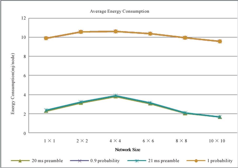medium resolution of figure 11 energy consumption mj node vs network size