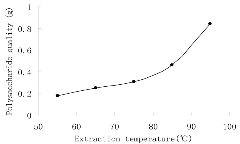 Inquiry of Water-Soluble Polysaccharide Extraction