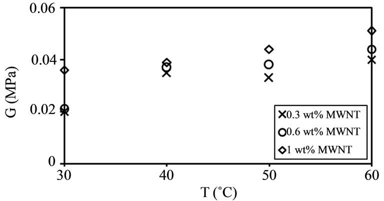 Temperature Effect on Elasticity of Swollen Composite