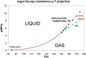 Fluid phases of argon: A debate on the absence of van der