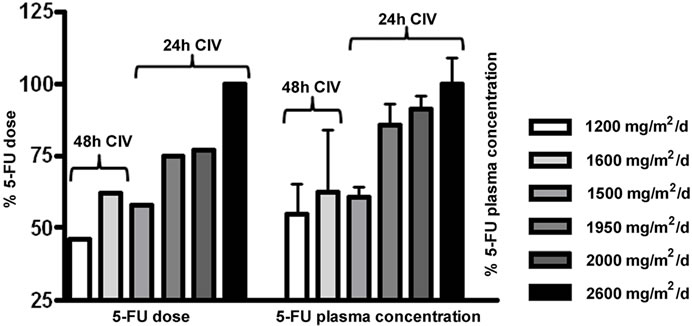 Measurements of 5-FU Plasma Concentrations in Patients