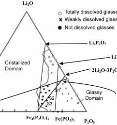 li2o phase diagram [ 2624 x 1745 Pixel ]