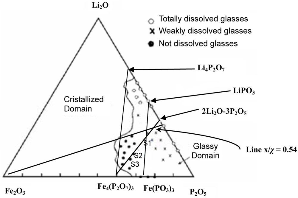 medium resolution of li2o phase diagram
