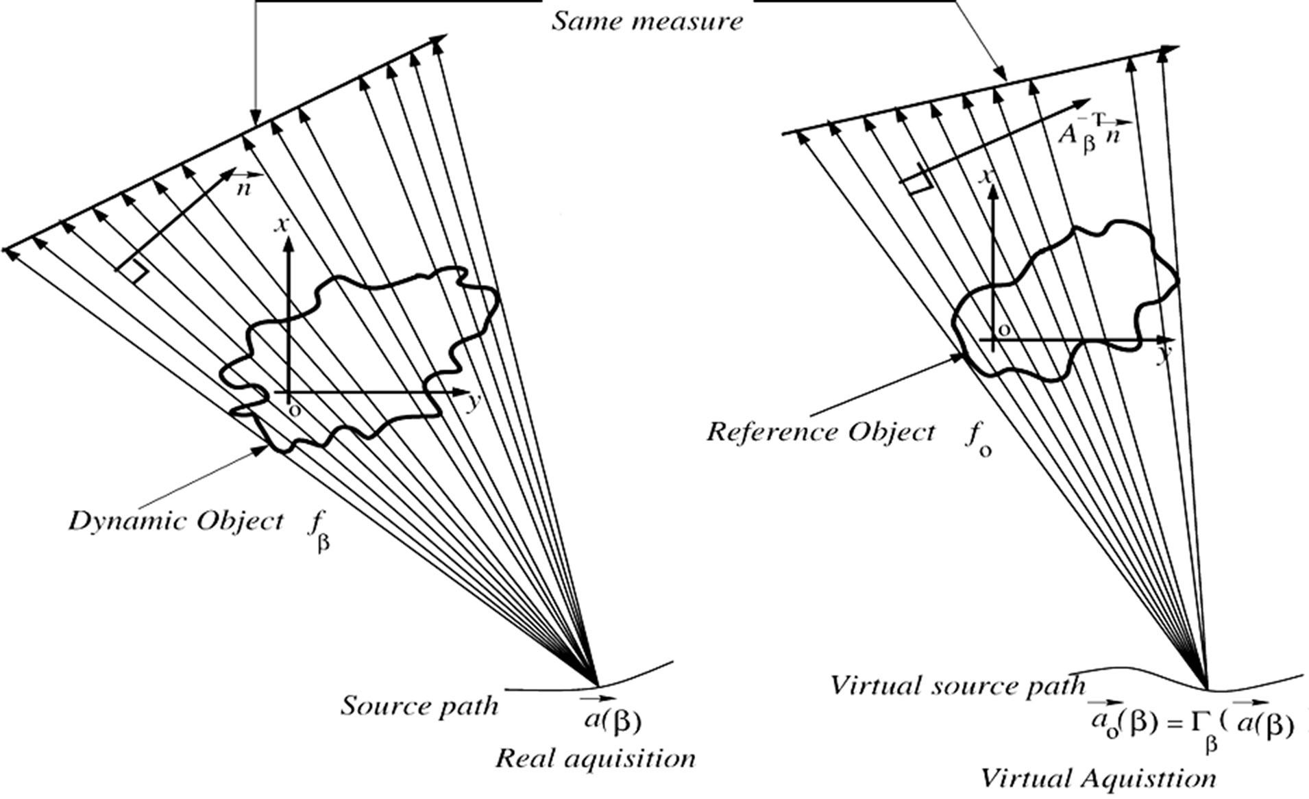 Image Reconstruction From Fan Beam Projections Without