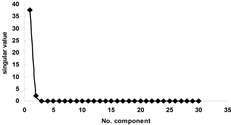 Synthesis and Determination of Stability Constants of a