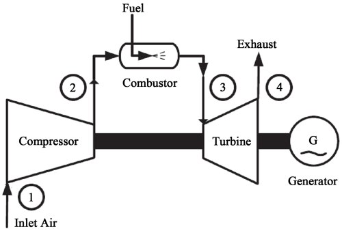 small resolution of simple cycle ga turbine diagram