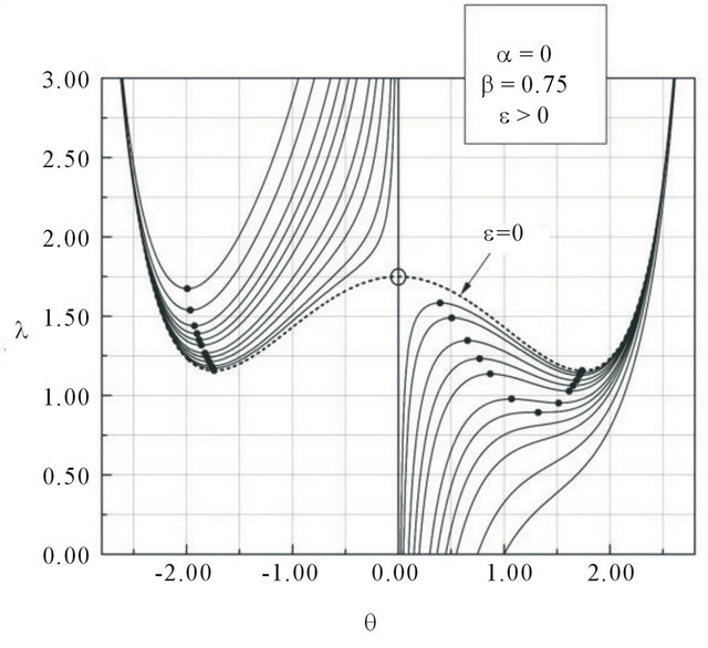 Stability Analysis of a Single-Degree-of Freedom
