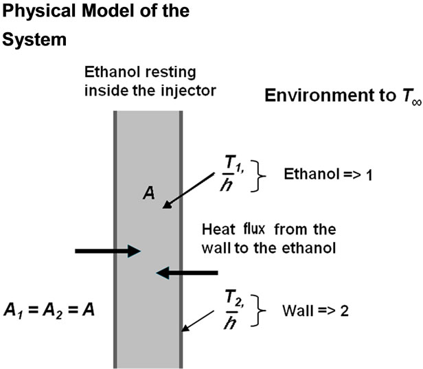 Thermal Modeling of a Novel Heated Tip Injector for Otto