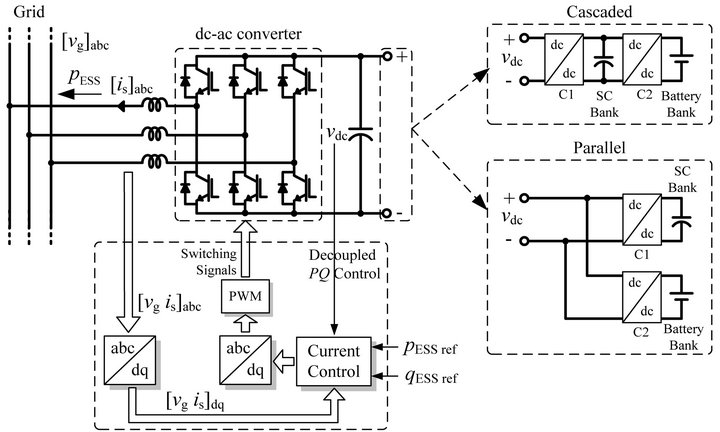 Virtual Synchronous Generator: A Control Strategy to