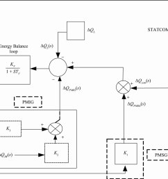 performance of a wind diesel hybrid power system with statcom as a reactive power compensator [ 1302 x 989 Pixel ]