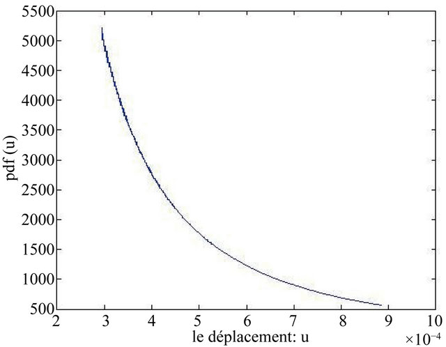 Contribution to Development of Reliability and