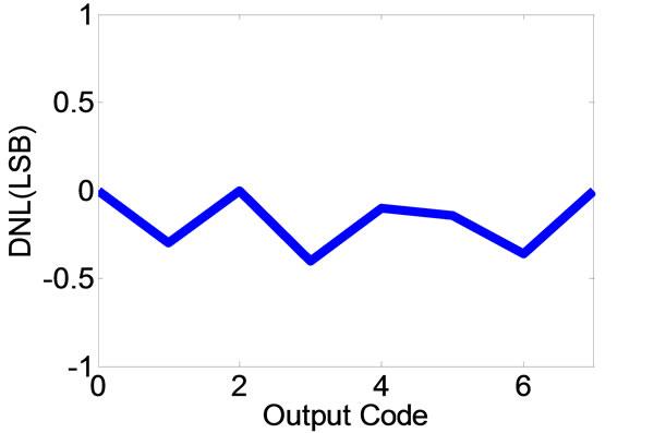 Novel Threshold-Based Standard-Cell Flash ADC