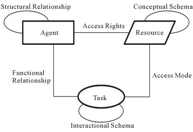 A Socio-Technical Approach to Cyber Risk Management and