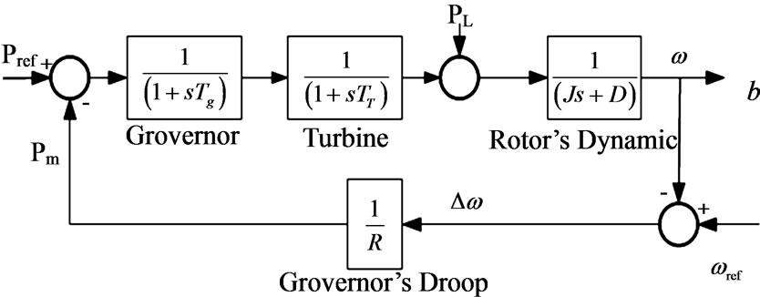 generation block diagram on generator control system block diagram