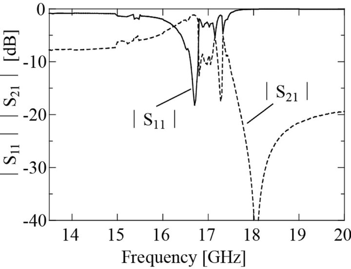 Simple Method to Change the Magnetic Resonant Frequencies