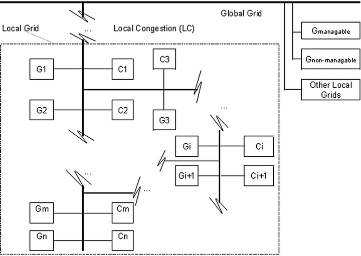 Impacts of Smart Grid Concept on Energy Industry