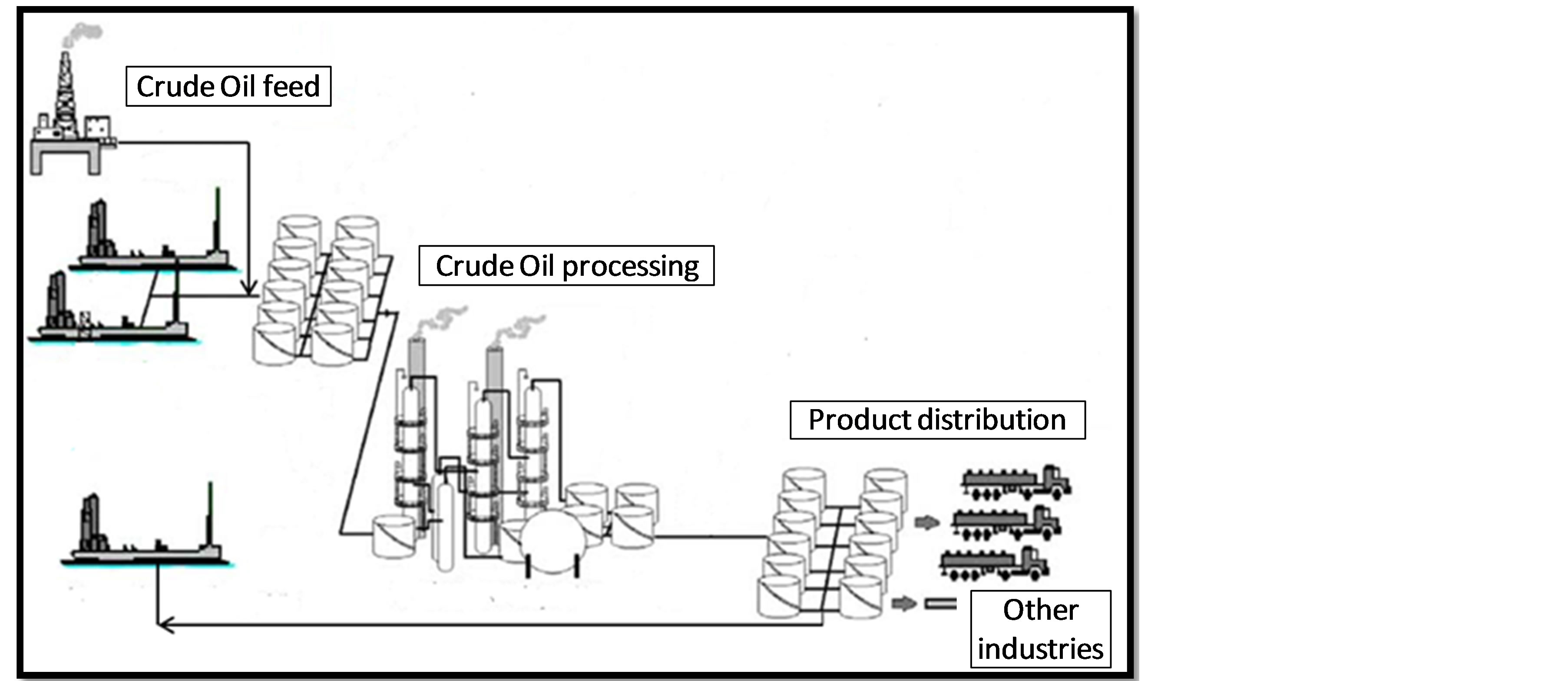 oil refinery layout diagram electrical wiring car toyota system support engineering framework a tool to achieve