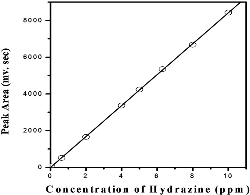 Flow Injection Analysis of Hydrazine in the Aqueous