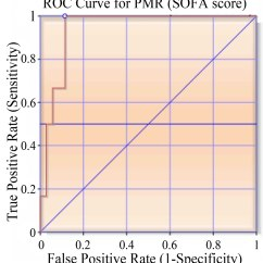 Sofa Score Mortality Pdf Mid Century Sectional Sofas Clinical Profile And Outcome Of Obstetric Icu Patients