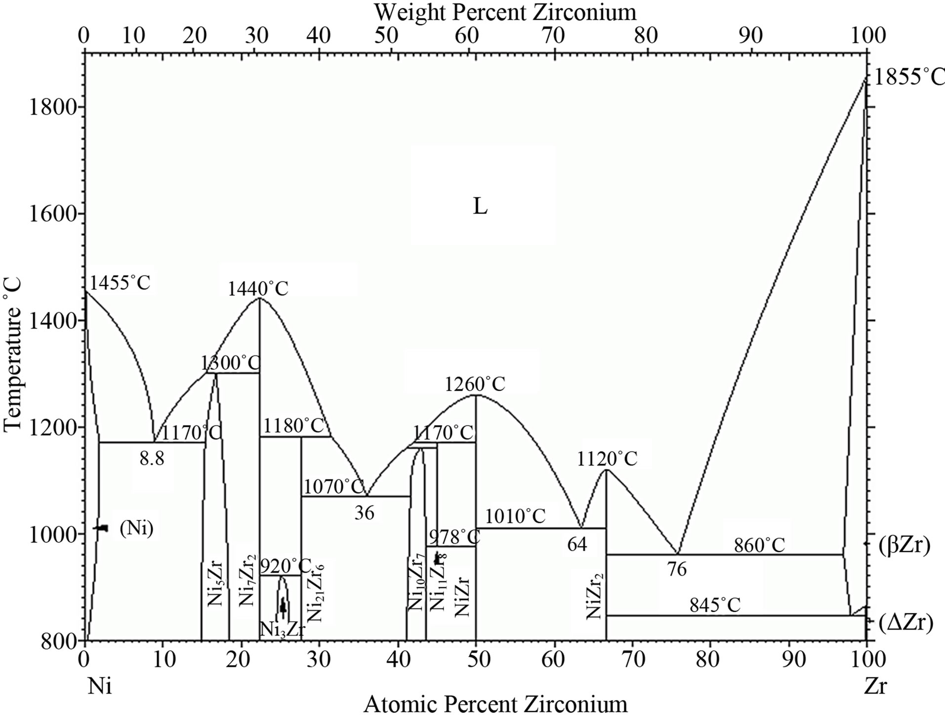 hight resolution of zirconium modified aluminide coatings obtained by the cvd and pvd methods