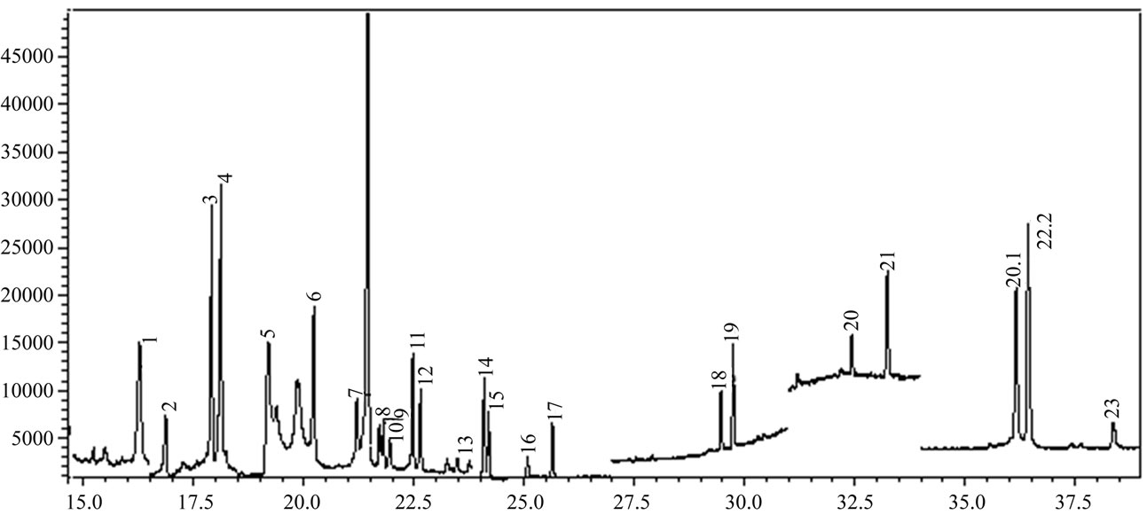 Fast Determination of 22 Pesticides in Rice Wine by