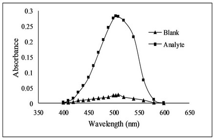 Quantitative Determination of Fluoxetine in
