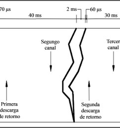 lightning phases diagram source from descripci n f sica del rayo 5  [ 3315 x 1612 Pixel ]