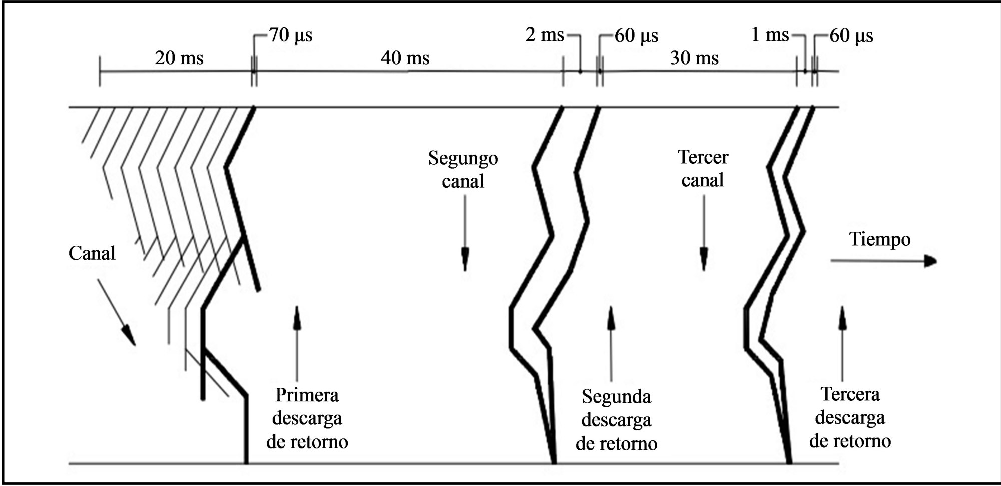 hight resolution of lightning phases diagram source from descripci n f sica del rayo 5