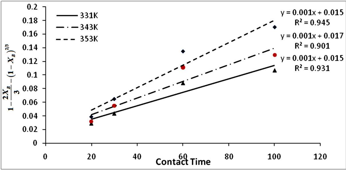 Comparative Kinetics of Iron Ore Dissolution in Aqueous