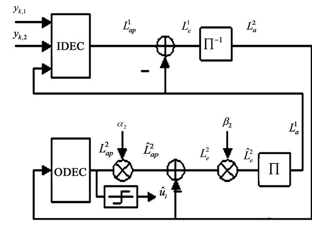 Performance Enhancement of SOVA Based Decoder in SCCC and