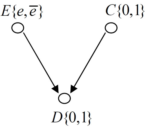 Confounding of Three Binary-Variable Counterfactual Model