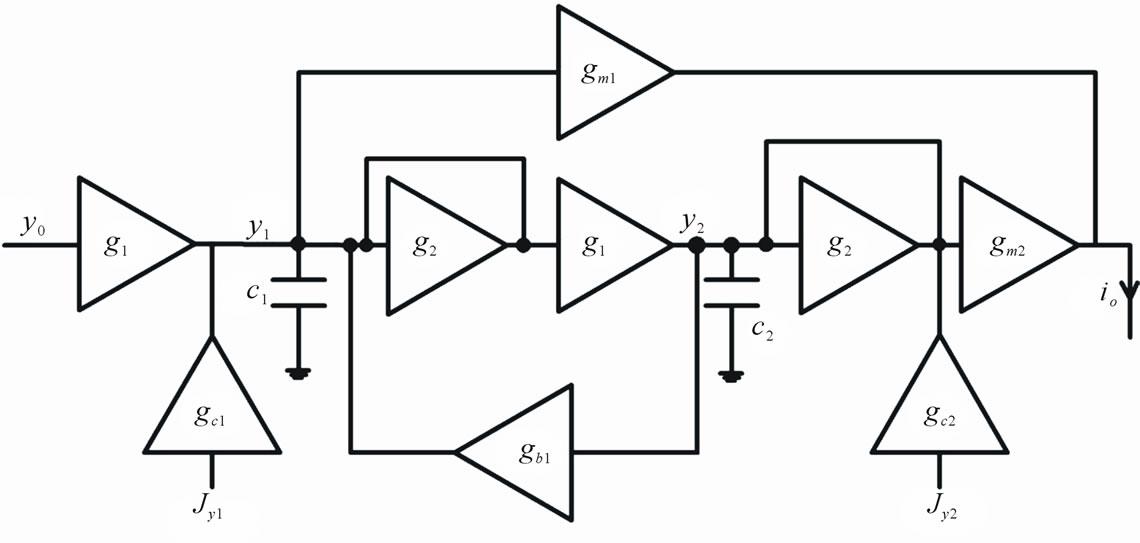 A New Approach to Complex Bandpass Sigma Delta Modulator