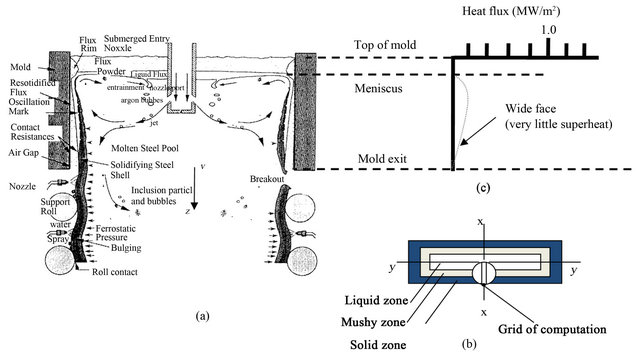 Mold Thermo-Mechanical Rigidity Criterion for Surface