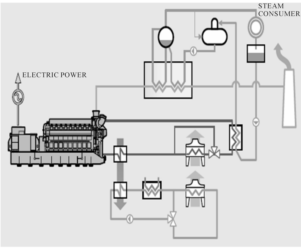 hight resolution of a cogenerative power plant layout 7