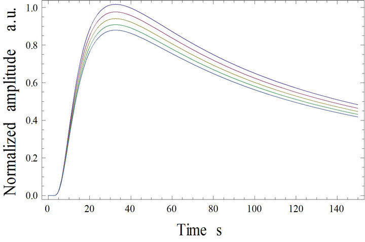 Approximate Analytical Solution to Temperature Profile in