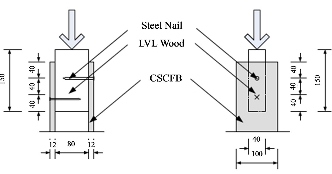 Dynamic and Static Behaviors of Shear Wall with Openings