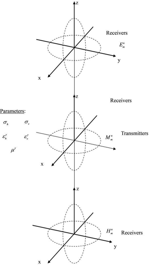 Calculation of Constitutive Parameters from Electric and