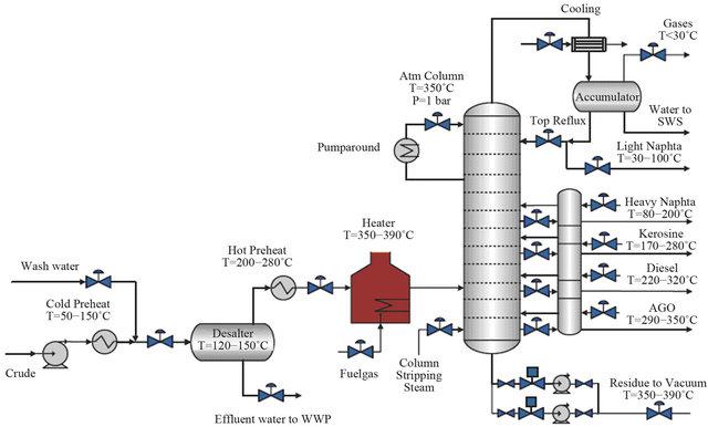 Petroleum Refining Processes – Wikipedia