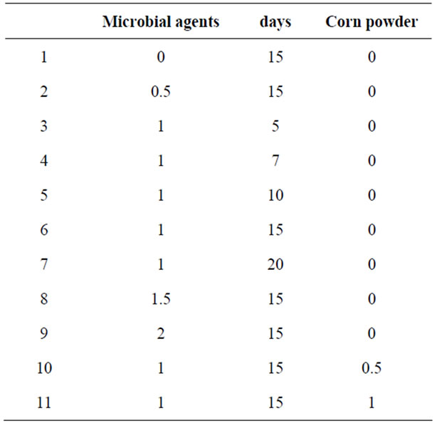 Influence of Several Fermentation on Seaweed Waste of Feed