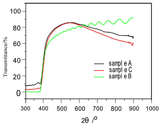 Texture ZnO Thin-Films and their Application as Front